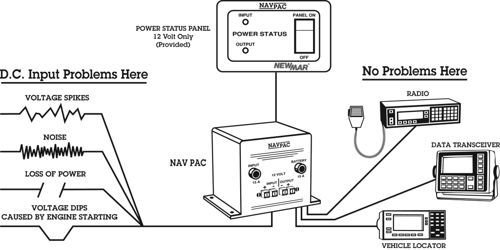 DC Power Stabilizer Nav-Pac, 12V DC and 24V DC, 20 Amps protects mobile electronics from engine start with battery back-up for public safety and utility vehicles typical application illustration by Newmar Powering the Mobile Network