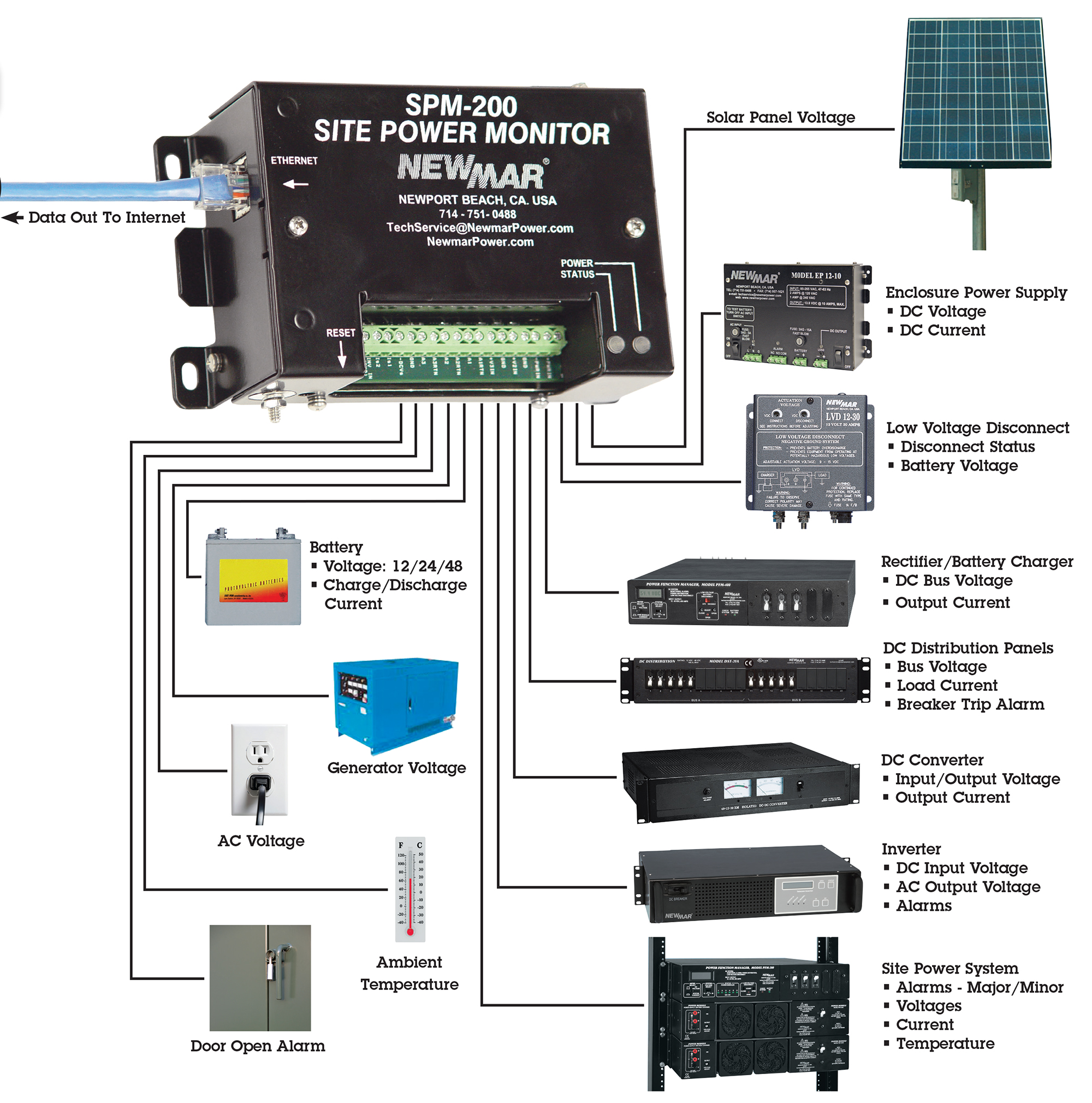 Remote Site Power Monitor, 12V DC, 24V DC, and 48V DC, model SPM-200, Remote Site Monitoring Of Critical DC Power Conditions Input Examples by Newmar Powering the Network