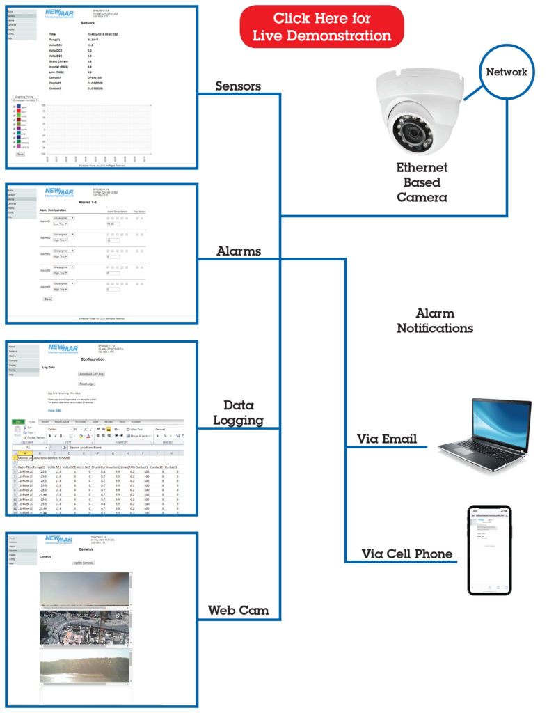 Remote Site Power Monitor, model SPM-200, Monitoring Options by Newmar Powering the Network